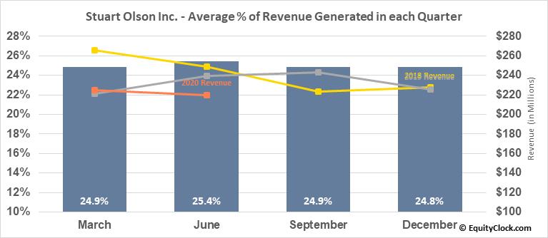 Stuart Olson Inc. (TSE:SOX.TO) Revenue Seasonality