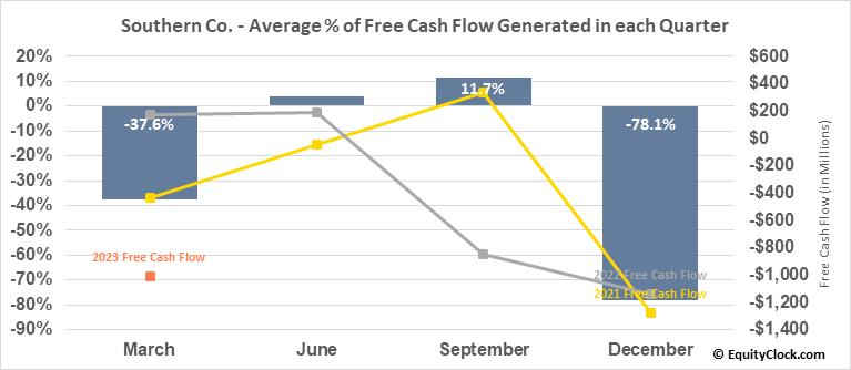 Southern Co. (NYSE:SO) Free Cash Flow Seasonality