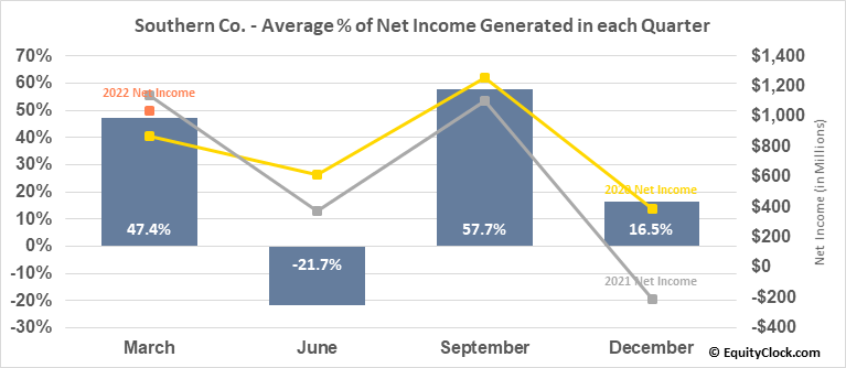 Southern Co. (NYSE:SO) Net Income Seasonality