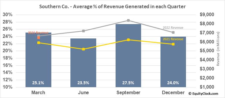 Southern Co. (NYSE:SO) Revenue Seasonality
