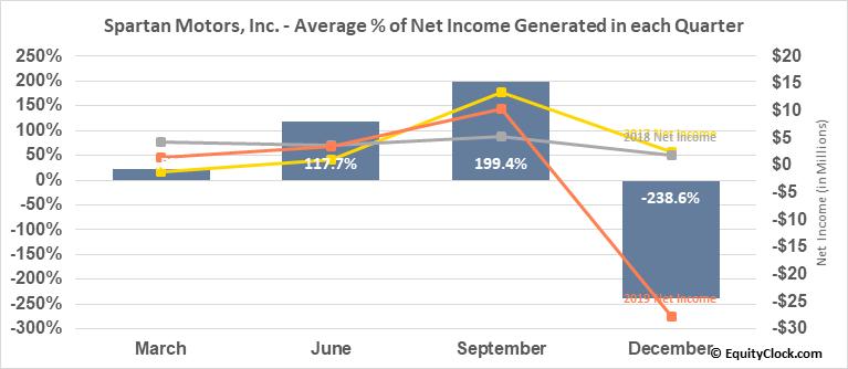 Spartan Motors, Inc. (NASD:SPAR) Net Income Seasonality