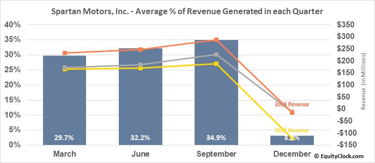 Spartan Motors, Inc. (NASD:SPAR) Revenue Seasonality