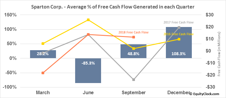 Sparton Corp. (NYSE:SPA) Free Cash Flow Seasonality