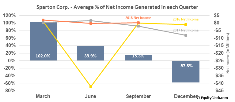 Sparton Corp. (NYSE:SPA) Net Income Seasonality