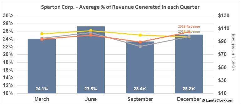 Sparton Corp. (NYSE:SPA) Revenue Seasonality