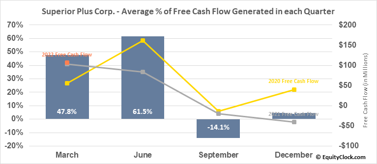 Superior Plus Corp. (TSE:SPB.TO) Free Cash Flow Seasonality