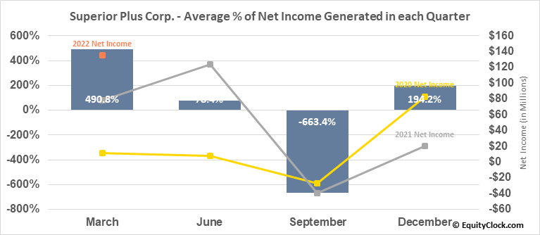 Superior Plus Corp. (TSE:SPB.TO) Net Income Seasonality