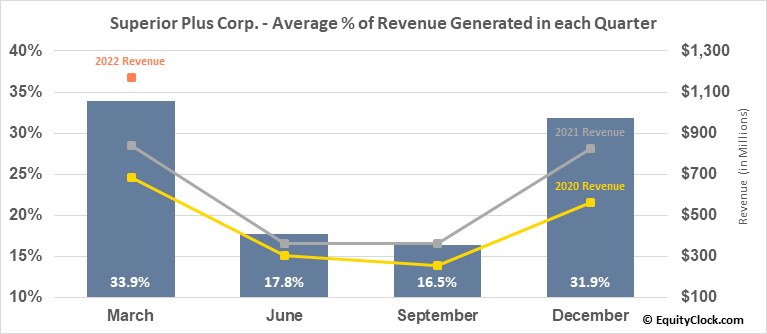 Superior Plus Corp. (TSE:SPB.TO) Revenue Seasonality