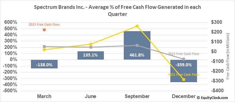 Spectrum Brands Inc. (NYSE:SPB) Free Cash Flow Seasonality