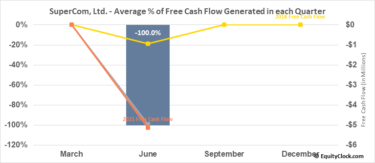 SuperCom, Ltd. (NASD:SPCB) Free Cash Flow Seasonality
