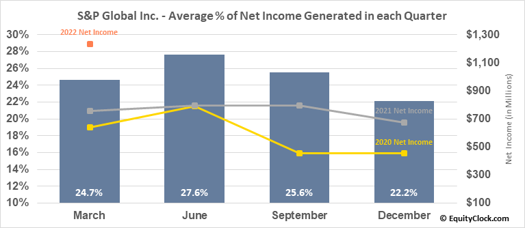 S&P Global Inc. (NYSE:SPGI) Net Income Seasonality