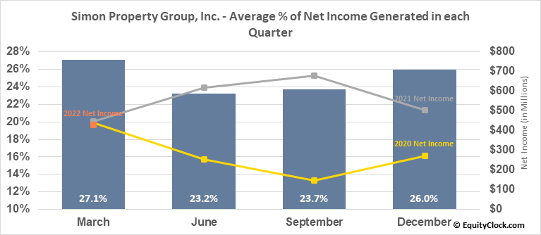 Simon Property Group, Inc. (NYSE:SPG) Net Income Seasonality