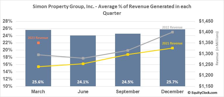 Simon Property Group, Inc. (NYSE:SPG) Revenue Seasonality