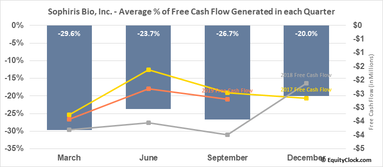 Sophiris Bio, Inc. (NASD:SPHS) Free Cash Flow Seasonality