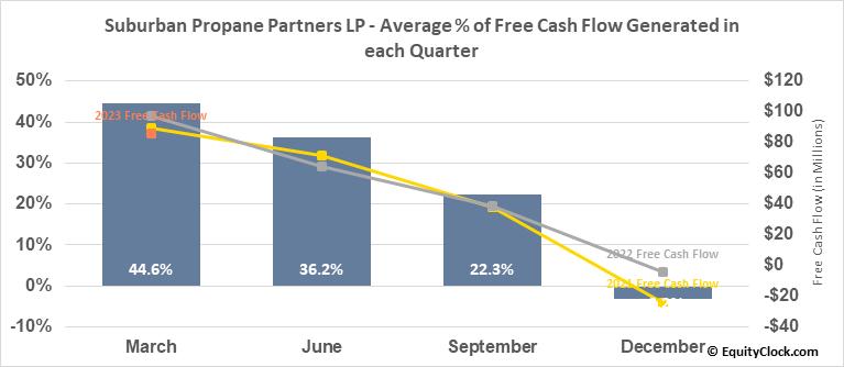 Suburban Propane Partners LP (NYSE:SPH) Free Cash Flow Seasonality