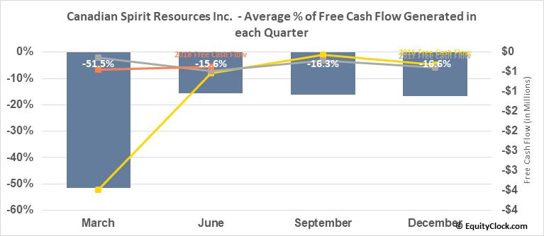 Canadian Spirit Resources Inc.  (SPI.V) Free Cash Flow Seasonality