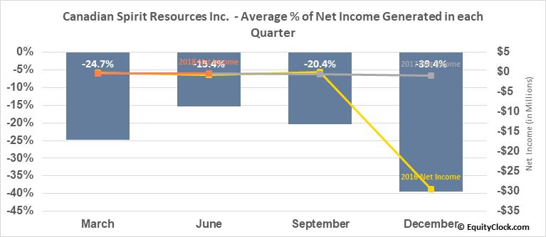 Canadian Spirit Resources Inc.  (SPI.V) Net Income Seasonality
