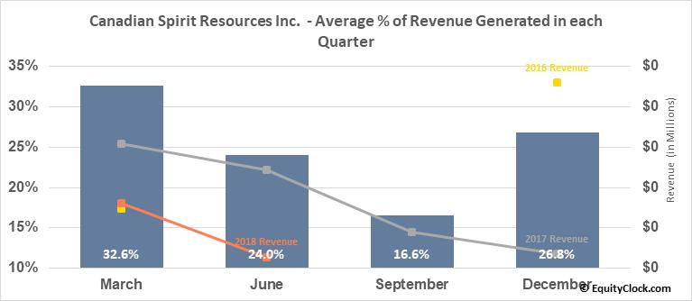 Canadian Spirit Resources Inc.  (SPI.V) Revenue Seasonality