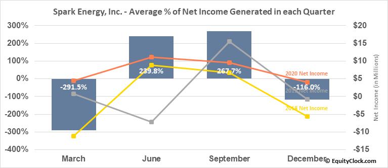 Spark Energy, Inc. (NASD:SPKE) Net Income Seasonality