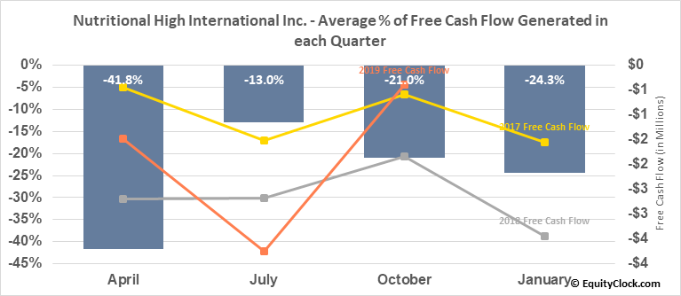 Nutritional High International Inc. (OTCMKT:SPLIF) Free Cash Flow Seasonality