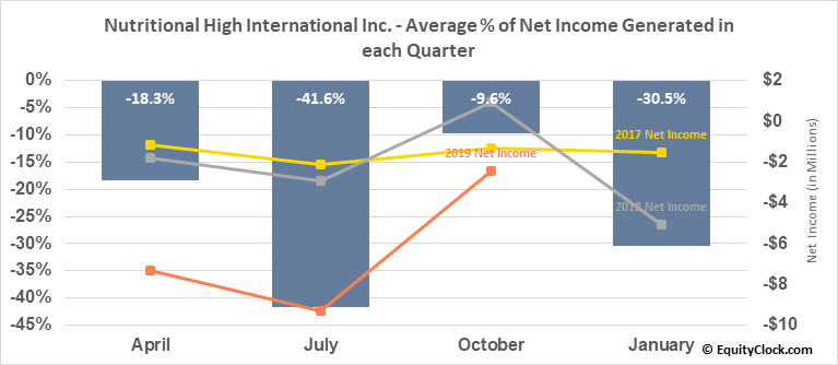 Nutritional High International Inc. (OTCMKT:SPLIF) Net Income Seasonality
