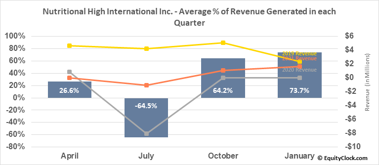 Nutritional High International Inc. (OTCMKT:SPLIF) Revenue Seasonality