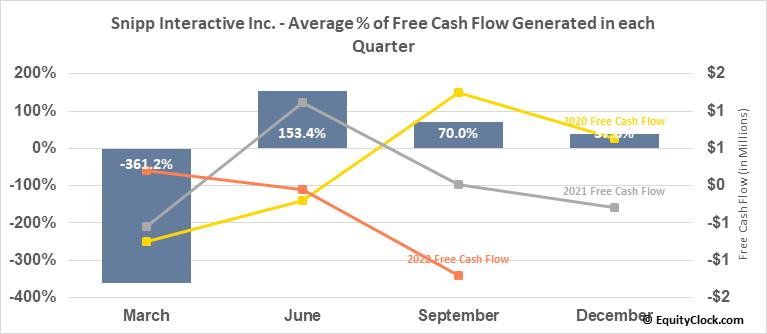 Snipp Interactive Inc. (TSXV:SPN.V) Free Cash Flow Seasonality