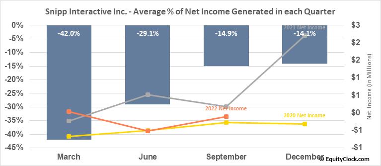 Snipp Interactive Inc. (TSXV:SPN.V) Net Income Seasonality