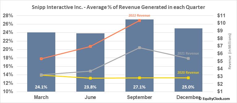 Snipp Interactive Inc. (TSXV:SPN.V) Revenue Seasonality