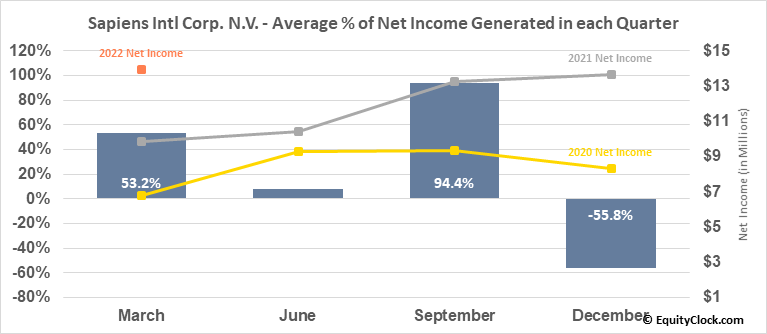 Sapiens Intl Corp. N.V. (NASD:SPNS) Net Income Seasonality