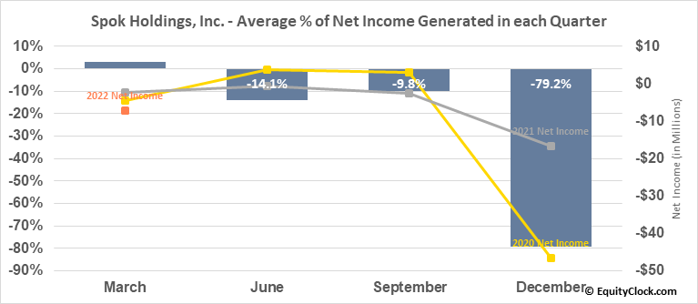 Spok Holdings, Inc. (NASD:SPOK) Net Income Seasonality