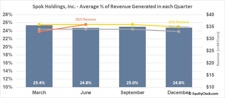 Spok Holdings, Inc. (NASD:SPOK) Revenue Seasonality