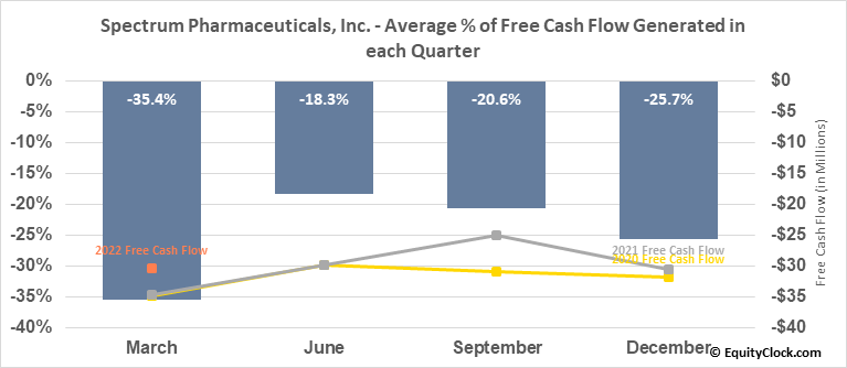 Spectrum Pharmaceuticals, Inc. (NASD:SPPI) Free Cash Flow Seasonality