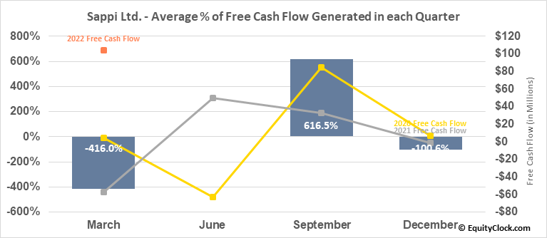 Sappi Ltd. (OTCMKT:SPPJY) Free Cash Flow Seasonality