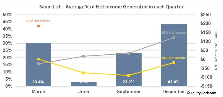 Sappi Ltd. (OTCMKT:SPPJY) Net Income Seasonality