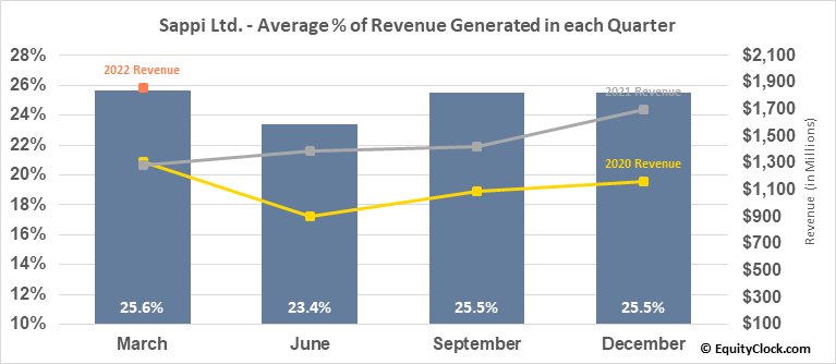 Sappi Ltd. (OTCMKT:SPPJY) Revenue Seasonality