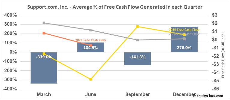 Support.com, Inc. (NASD:SPRT) Free Cash Flow Seasonality