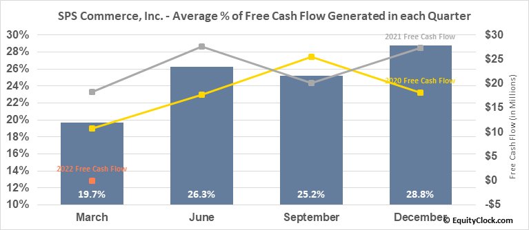 SPS Commerce, Inc. (NASD:SPSC) Free Cash Flow Seasonality