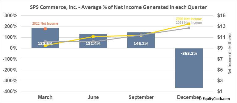 SPS Commerce, Inc. (NASD:SPSC) Net Income Seasonality