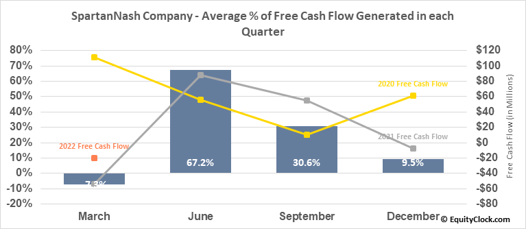 SpartanNash Company (NASD:SPTN) Free Cash Flow Seasonality