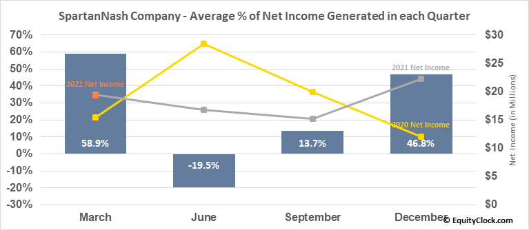 SpartanNash Company (NASD:SPTN) Net Income Seasonality