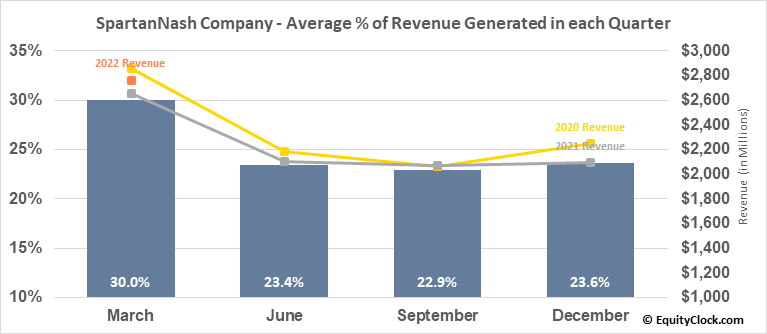 SpartanNash Company (NASD:SPTN) Revenue Seasonality
