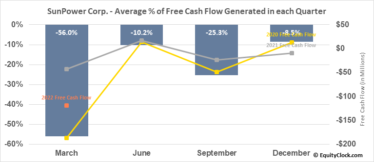 SunPower Corp. (NASD:SPWR) Free Cash Flow Seasonality