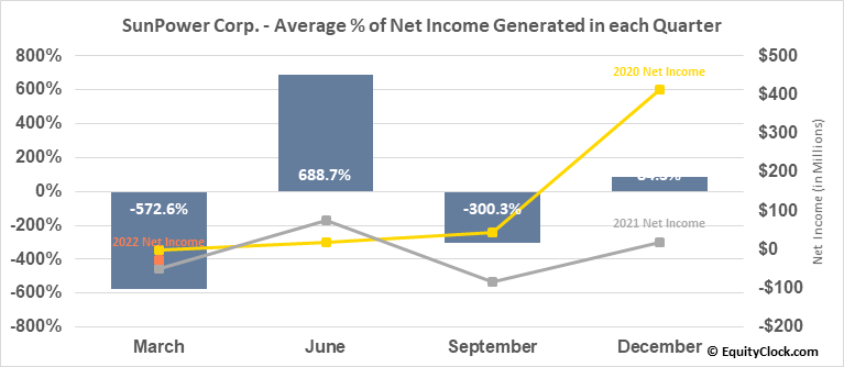 SunPower Corp. (NASD:SPWR) Net Income Seasonality