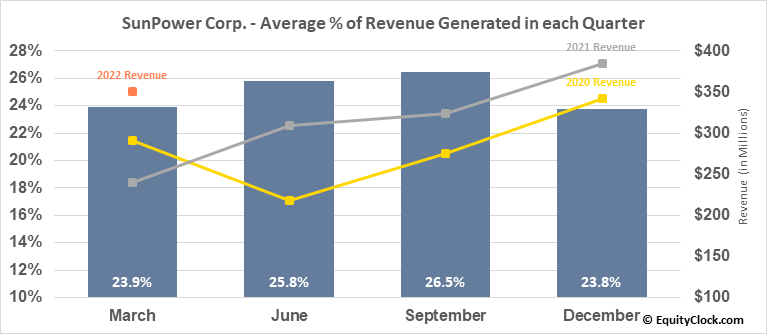 SunPower Corp. (NASD:SPWR) Revenue Seasonality