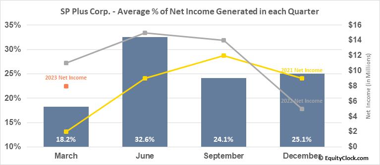 SP Plus Corp. (NASD:SP) Net Income Seasonality