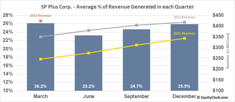 SP Plus Corp. (NASD:SP) Revenue Seasonality