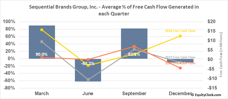 Sequential Brands Group, Inc. (NASD:SQBG) Free Cash Flow Seasonality