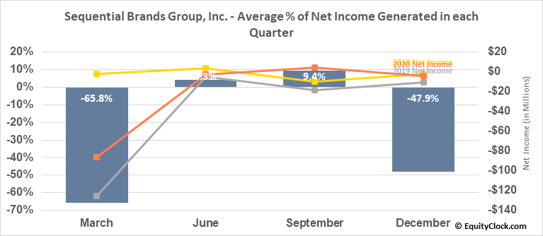 Sequential Brands Group, Inc. (NASD:SQBG) Net Income Seasonality