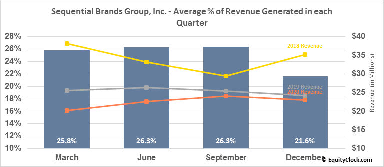 Sequential Brands Group, Inc. (NASD:SQBG) Revenue Seasonality